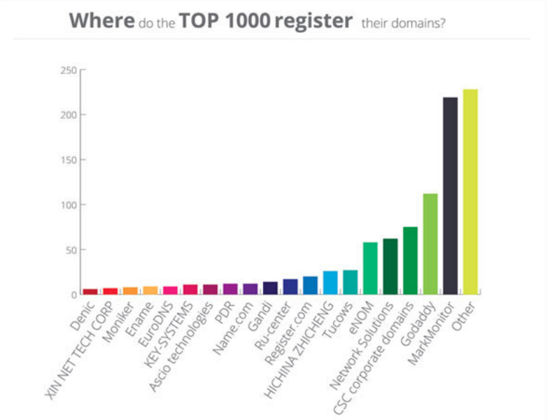 Top domain names facts