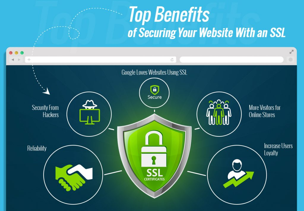 Benefits of SSL certificates