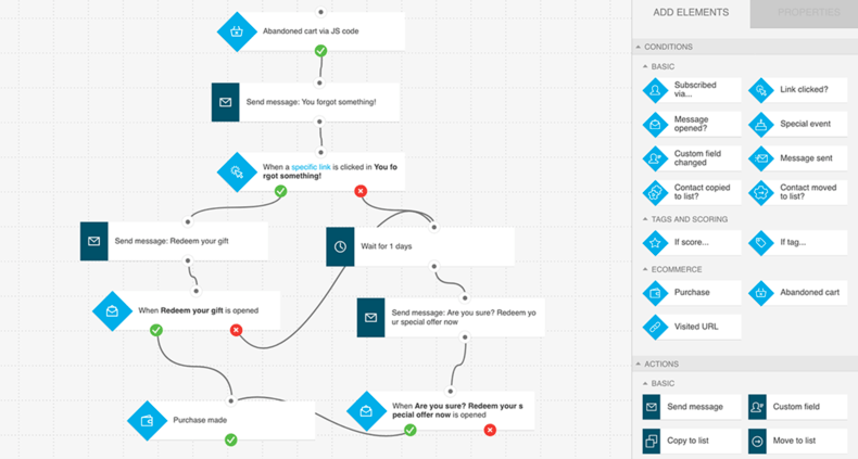 GetResponse marketing automation workflow example